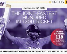 On This Day in 2017: Rohit Sharma Slams Joint-fastest Hundred in T20I Cricket